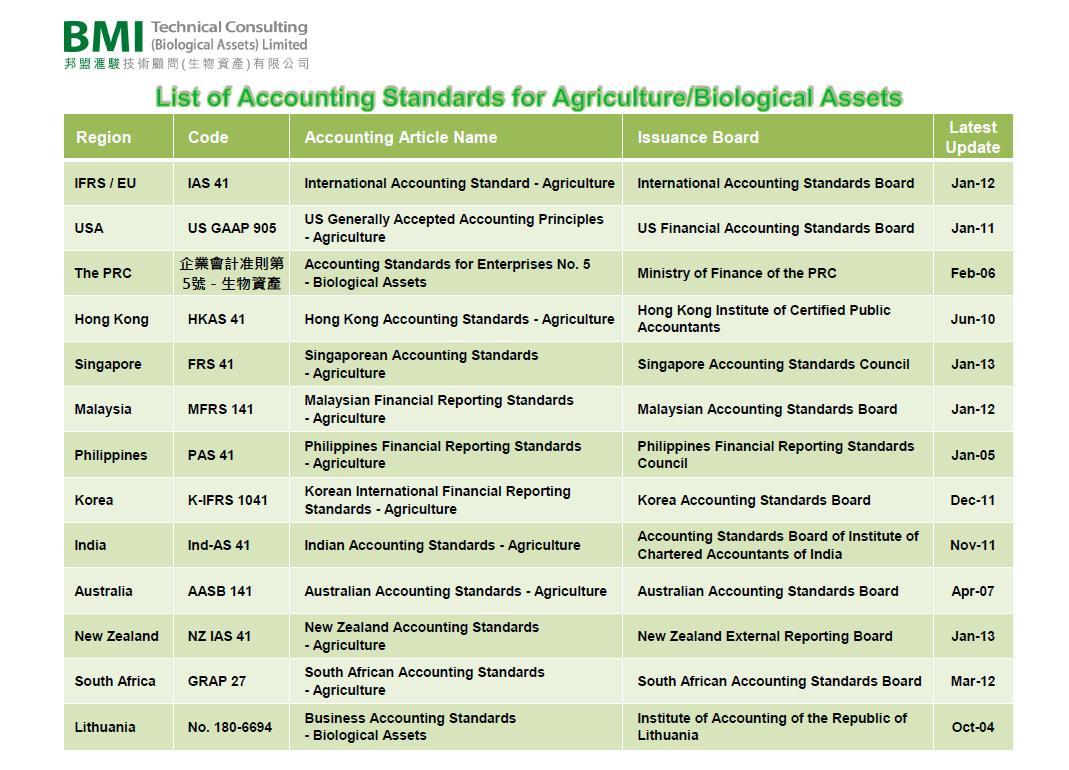 biological asset defintion 1 Asset definition and recognition criteria  21 asset definition  as intangibles, biological assets,.